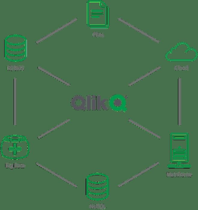 Qlik source data diagram