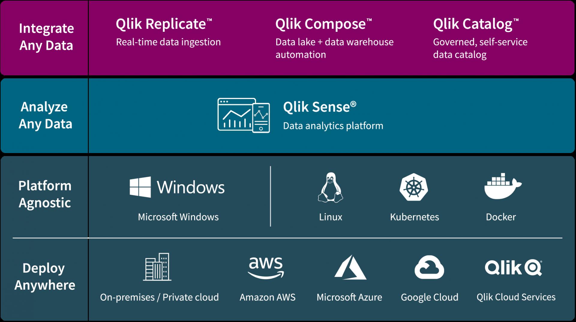 Die Architektur und Plattformstrategie von Qlik