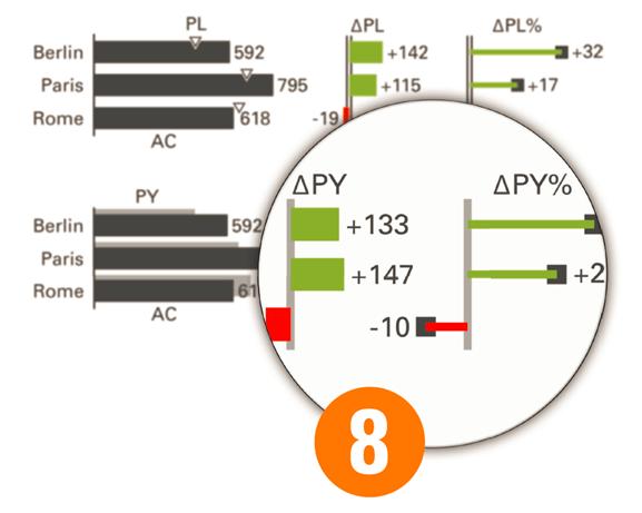 ibcs standard - Varianten