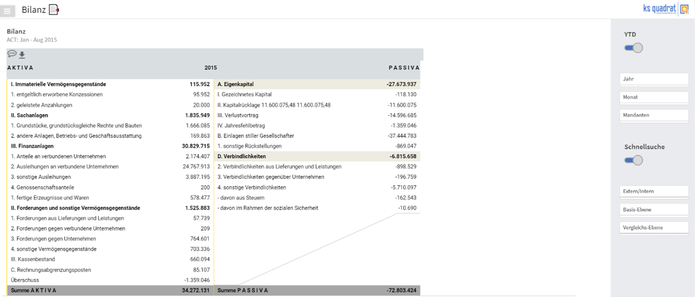 finanzen quadrat Visualisierung einer Bilanz