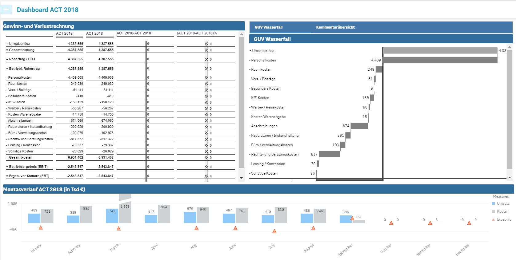 Beispielsansicht Dashboard Planung in Qlik Sense