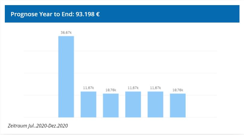 Beispielsansicht der Cashflow-Prognose bis zum Ende des Jahres
