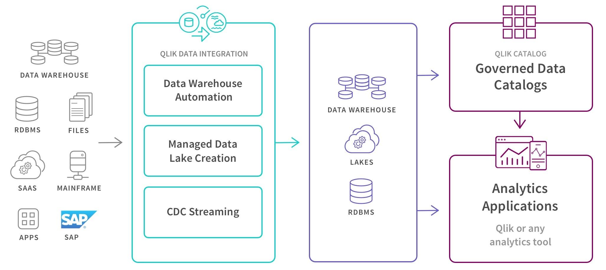 Qlik Data Warehouse Automatisierungsdiagramm