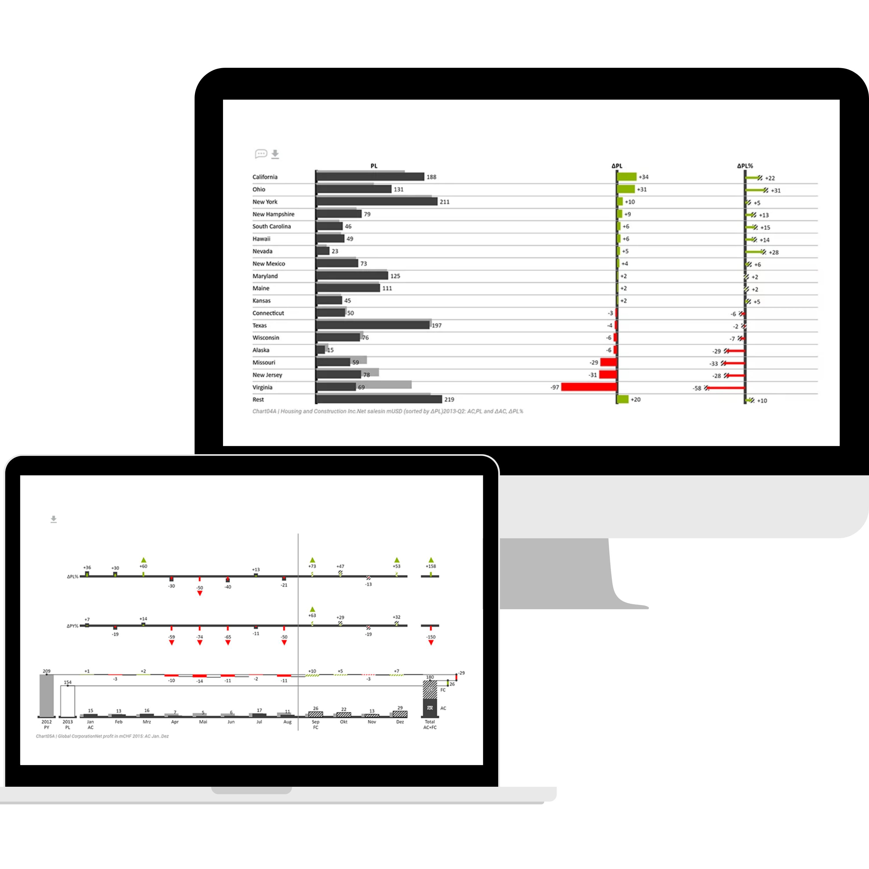 Darstellung der Daten in der chart 04A und chart 05A