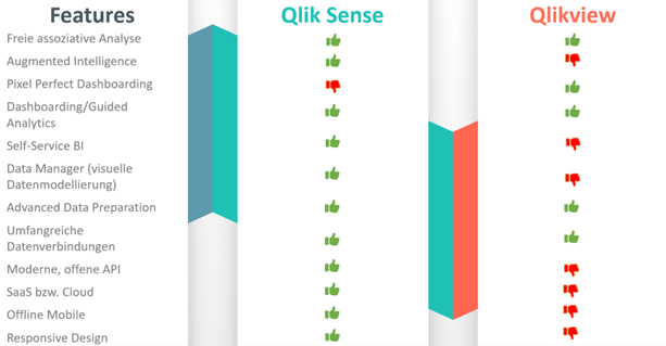 Unterschiede zwischen Qlik Sense und Qlik View